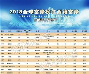 2018江西籍全球富豪排行榜,你认识几个