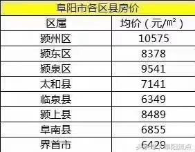 阜阳市各县区房价排行榜