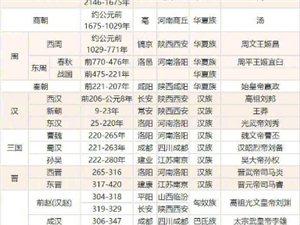 中国历史朝代顺序表,涨知识了