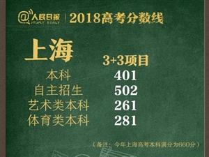 """2018高考分数线公布,多所""""野鸡大学""""爆光"""