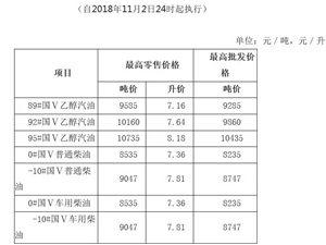 成品油价格下调92号汽油降至7.64元/升