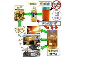 新能源油多宝尾气清洁剂,源动力动力增强剂