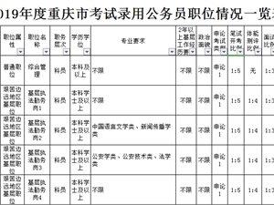 截止到3月26日重庆公务员报名人数:25381,