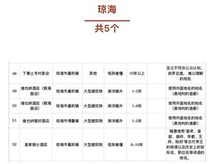 海南省需清理整治不规范地名清单琼海有五个