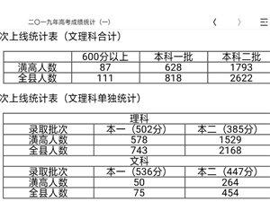二�一九年潢高高考成绩统计(一)