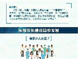 今天8月19日,迎来了中国首个医师节。