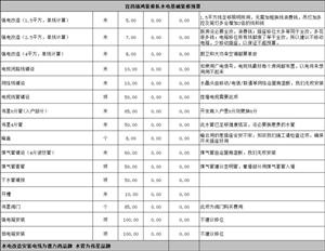 宜昌装修80平米水电改造多少钱
