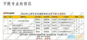 2019年自贡事业单位招1049人,中专及以上可报名……