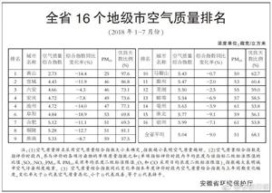 1~7月份安徽16市空气质量排名出来了,看你的家乡排第几