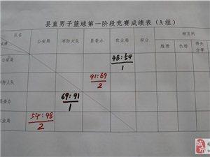 10月19日篮球比赛成绩公布