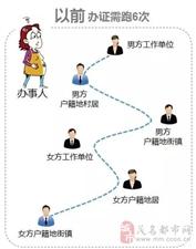 茂名街坊们,不用再跑6趟了!以后广东计生证明在家上网就能办