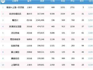 新安在线《企鹅生活圈周榜单》第三期区域生活类企鹅号TOP50排名30
