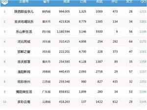 新安在�《企�Z生活圈周榜�巍返谒钠�^域生活�企�Z�TOP50排名44