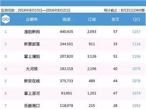 新安在�【企�Z生活圈周榜�巍康�4期河南企�Z�20��第5名