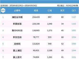 新安在�【企�Z生活圈周榜�巍康�6期河南企�Z�20��第5名