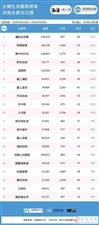 新安在线【企鹅生活圈周榜单】第6期河南企鹅号20强第5名