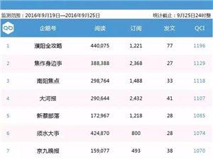 新安在�【企�Z生活圈周榜�巍康�9期河南企�Z�20��第16名