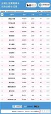 新安在线【企鹅生活圈周榜单】第9期河南企鹅号20强第16名