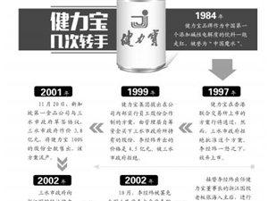 台湾统一集团9.5亿出售健力宝股权