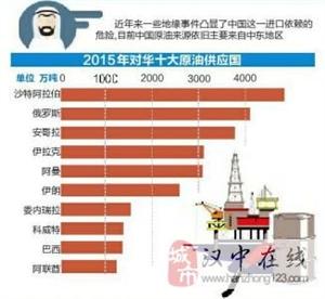 12月14日晚油价每升或涨0.3元 加一箱油多花近20元