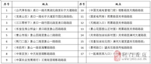关于启用荆门市象山大道沿线交通技术监控设备的公告