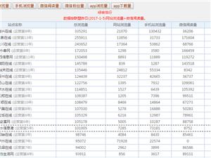 热烈祝贺邻水信息港跻身城市中国全国排名前20强!
