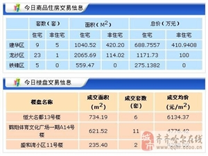 【2017年3月20日】齐齐哈尔商品房共成交42套