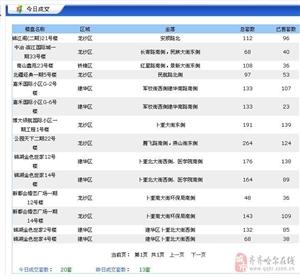 【2017年3月23日】齐齐哈尔商品房共成交20套