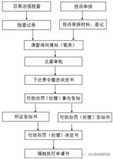 2017年松山新区劳动和社会保障局 工作流程