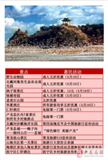 再过两天,秦皇岛这些景区免费开放,千万别错过!