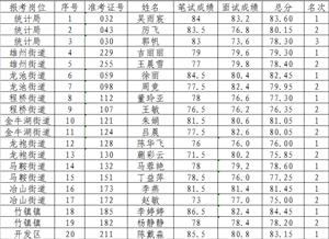 六合区统计辅助岗位编外人员招聘体检人员名单公示