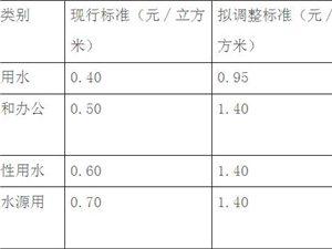 广汉市城市规划区污水处理收费标准调整方案社会稳定风险评估公众调查公示