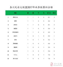 务川自治县足球大联盟联赛记录报道(第一轮)