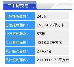 【2017年8月18日】齐齐哈尔北三区新房共成交40套 二手房57套