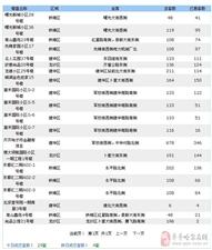 【2017年8月21日】齐齐哈尔北三区新房共成交29套 二手房55套