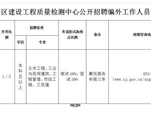 南京市六合区建设工程质量检测中心 招聘编外工作人员简章