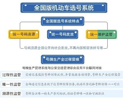 今天起!安庆市启用全国统一版机动车号牌选号系统