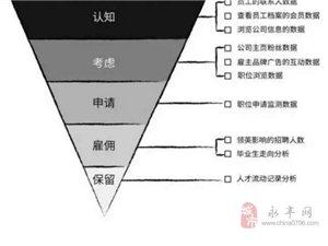 ��建雇主品牌:�@取企�I300%的利��差