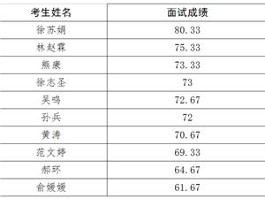 南京市公共资源交易中心六合分中心编外人员招聘面试成绩公示