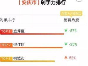 太疯狂!双11安庆各县市区剁手力排行榜出炉,最败家的是…