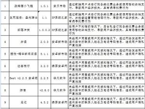 【网警提醒】这12个APP发布平台,如有下载请立即删除!