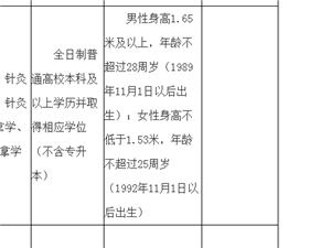 重庆医科大学附属第一医院酉阳医院招聘计划