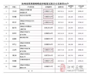 致凯德国际广场客户:汝州市优秀教师购房补贴第五批名单公示了!看看有没有