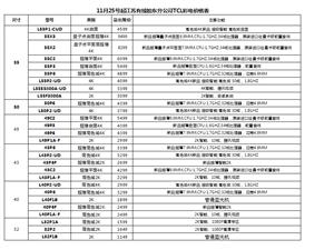 澳门太阳城平台广电现销售TCL电视机,价格低于电商价