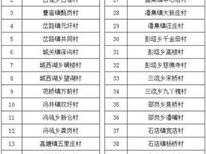霍邱县2017年拟出列贫困村名单公示,看看有没有你的家乡?