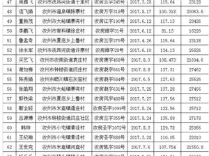 【凯德国际广场】汝州市购房补贴第十六批公示名单,凯德的业主快来看看!