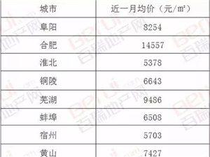 安徽最新房价出炉,其中临泉房价排在阜阳第……