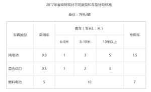 江苏省新能源汽车补贴政策出台