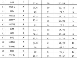 南京洁城环境工程有限公司招聘面试成绩公示