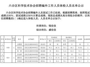 六合区科学技术协会招聘编外工作人员体检人员名单公示